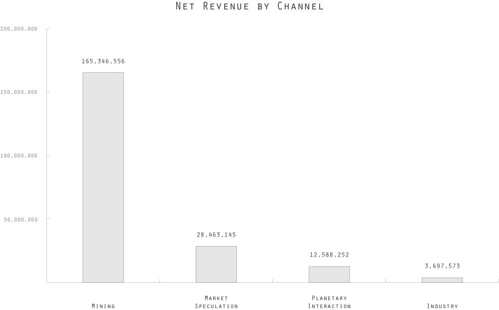 ESOCI Initial Operations Net Revenue by Channel